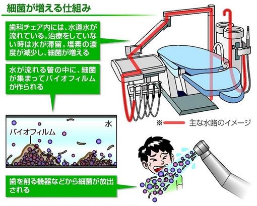 歯科医院 水 危険