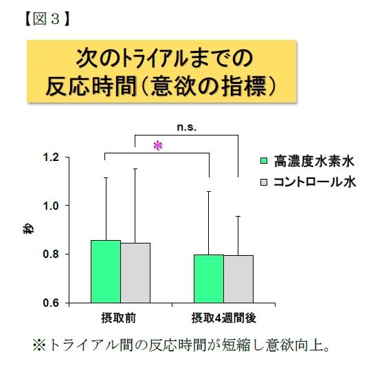 水素水の抗疲労効果について2